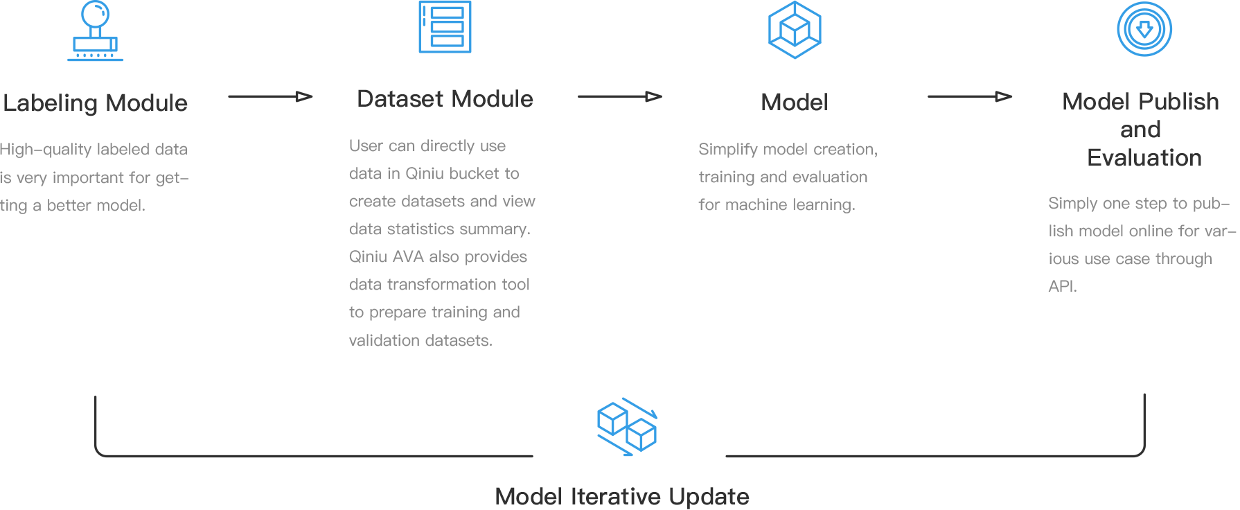 Qiniu Cloud-Deep Learning Platform(AVA)